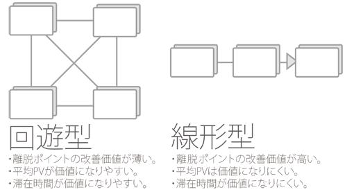 サイト構造と分析