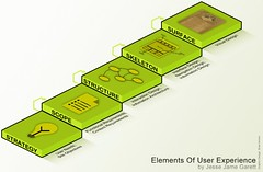 Elements of User Experience (brianannerl) Tags: design graphicdesign webdesign usability sketches presentations informationdesign visualisation isometric webdevelopment userexperience garett jessejamesgarett