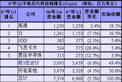 2007 年 Q1 手機晶片供應商排名 (iSuppli)