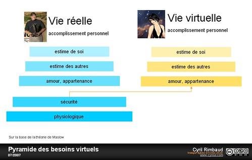 Ne peut on vivre que de virtuel ?