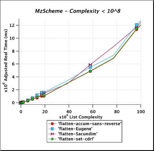 MzScheme_Complexity_LT_e08