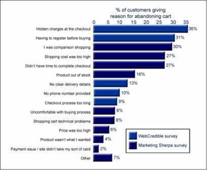 Reasons for abandoning shopping carts