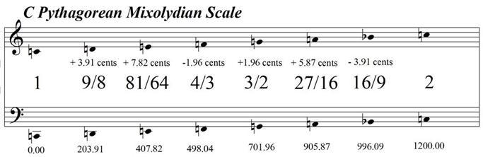CPythagoreanMixolydian
