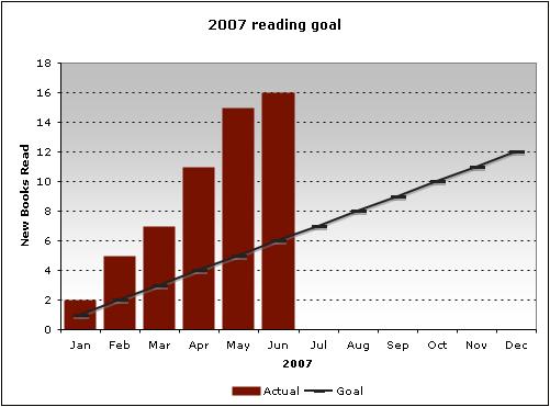 2007 reading goal