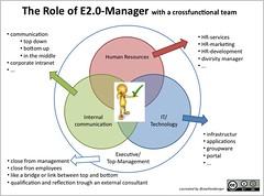 E20-Role-Model