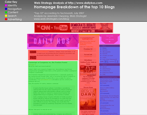 Homepage Analysis: Daily Kos