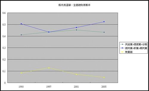 縣市長政黨得票率變化圖