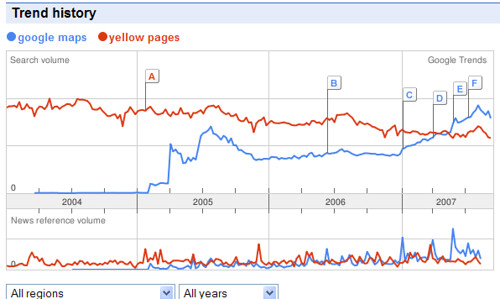 Google Maps searches vs. Yellow Pages
