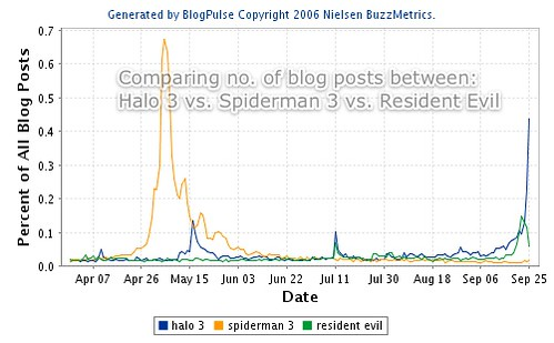 Blogosphere dominance: Halo 3 vs. Spiderman 3