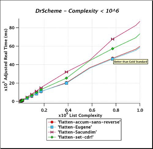DrScheme_Complexity_LT_e06