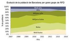 Evolució renda familiar disponible a Barcelona del 2007 al 2014 per grups (CGT Catalunya) Tags: barcelona del al per familiar 2007 renda 2014 evolució disponible grups