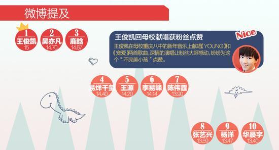 [明星榜]吴亦凡霸气三连冠 赵丽颖第五
