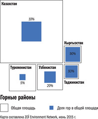/ Proportion of mountain area in Central Asia (Zoi Environment Network) Tags: chart tree nature ecology forest graphic country graph surface relief part diagram data environment coverage tajikistan total proportion uzbekistan centralasia kazakhstan kyrgyzstan share percentage turkmenistan   moneca