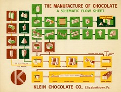 The Manufacture of Chocolate: A Schematic Flow Sheet, Klein Chocolate Company, Elizabethtown, Pa. (Alan Mays) Tags: ephemera flowcharts charts schematics diagrams paper printed kleinchocolatecompany klein companies chocolate food manufacturing manufacture processes equipment machinery products rawmaterials science infographics illustrations circles squares logos yellow green brown elizabethtown pa lancastercounty pennsylvania old vintage typefaces type typography fonts