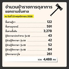 สถิติคดีศาลยุติธรรม 2558