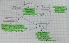 Create A Social Media Marketing Chain To Boost Promotion Benefits (bosmolskate) Tags: marketing yahoo google search media internet engine social bing optimization seo facebook linkedin twitter bosmol