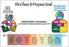 The Chaos to Purpose Scale (mrlarrybilotta) Tags: radio internet marriage divorce broadcase marriageadvice chaoskids marriagehelp joyfulradio debbieberndt marriageradio themarriageteamportland themarriageteam