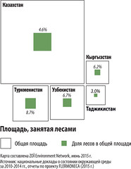 ,      / Forest coverage in Central Asia (Zoi Environment Network) Tags: chart tree nature ecology forest graphic country graph surface part diagram data environment coverage tajikistan total proportion uzbekistan centralasia kazakhstan kyrgyzstan share percentage turkmenistan   moneca