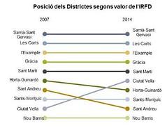 Posició del districtes de barcelona segons index renda familiar disponible 2007-2014 (CGT Catalunya) Tags: barcelona del de index familiar renda disponible segons 20072014 districtes posició