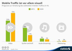 Mobile Traffic Ist Vor Allem Video