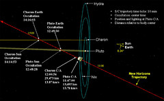 New Horizons Flyby Diagram (www.linkobservatory.org) Tags: pluto flyby newhorizons