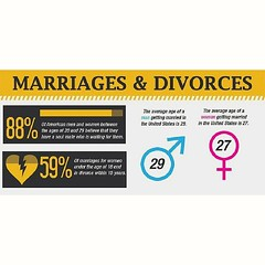 Quick Facts on Marriage and #Divorce #infographic  READ http://womantribune.com/quick-facts-marriage-divorce-infographic ******************************* #MichelottiLawFirm #JosephMichelotti #attorney #ChicagoAttorney #Chicagolawfirm #lawyers #chicago #ill (Michelotti and Associates, Ltd) Tags: chicago illinois divorce kanecounty lawyers infographic attorney cookcounty lakecounty bankruptcy dupagecounty estateplanning willcounty assetprotection irsproblems chicagoattorney foreclosuredefense chicagolawfirm estateplanningchicago josephmichelotti michelottilawfirm