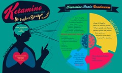 Ketamine: How to use it fearlessly for all Its Indications - ReubenStrayer Infographic by RosyWang