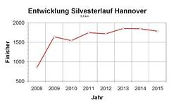 Silvesterlauf um den Maschsee Hannover 2015 (asparagus2011) Tags: hannover brse burgdorf lauf maschsee silvesterlauf laufveranstaltung spargelsprinter brsenlauf