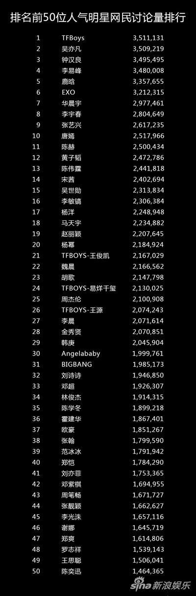 2016中国社交媒体影响报告 吴亦凡排第一
