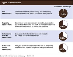Figure 9: Estimated Percentage of School Districts That Conducted Specific Types of Safety Assessments in School Years 2013-14 or 2014-15 (U.S. GAO) Tags: justice education congress tsa government dhs fbi watchdog hhs fema gao oversight departmentofhomelandsecurity federalbureauofinvestigation omb departmentofeducation transportationsecurityadministration federalemergencymanagementagency departmentofjustice governmentaccountabilityoffice emergencymanagement departmentofhealthandhumanservices usgao officeofmanagementandbudget governmentwatchdog usgovernmentaccountabilityoffice unitedstatesgovernmentaccountabilityoffice gao16144 remstacenter readinessandemergencymanagementforschoolstechnicalassistancecenter safetyassessments