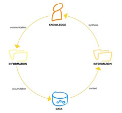 knowledge information data cycle original (tim.klapdor) Tags: diagram knowledge data information