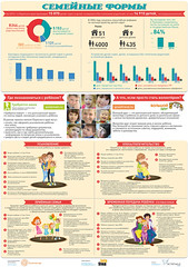 Forms of adoption (infostep_infostep) Tags: illustration children orphans informationdesign infographics infostep permcharityorganization sunnycircle formsofadoption