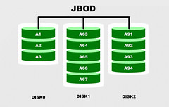 JBOD Diagram (scott.mcandrew) Tags: diagram jbod