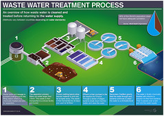 Waste water and sewage treatment