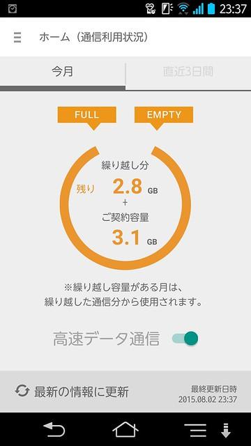 格安SIM・格安スマホ楽天モバイルのデータ通信量