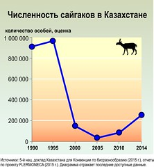 / The number of saiga antelopes in Kazakhstan (Zoi Environment Network) Tags: chart fall ecology animal fauna graphic graph evolution number growth diagram antelope data change environment species trend population centralasia rare increase reduction saiga moneca  tendency  decrease