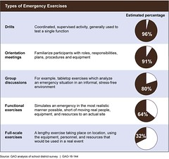Figure 12: Estimated Percentage of School Districts That Conducted Emergency Exercises in School Years 2012-13, 2013-14, and/or 2014-15 (U.S. GAO) Tags: justice education congress tsa government dhs fbi watchdog hhs fema gao oversight departmentofhomelandsecurity federalbureauofinvestigation omb departmentofeducation transportationsecurityadministration federalemergencymanagementagency departmentofjustice governmentaccountabilityoffice emergencymanagement departmentofhealthandhumanservices usgao officeofmanagementandbudget governmentwatchdog usgovernmentaccountabilityoffice unitedstatesgovernmentaccountabilityoffice gao16144 remstacenter readinessandemergencymanagementforschoolstechnicalassistancecenter safetyassessments