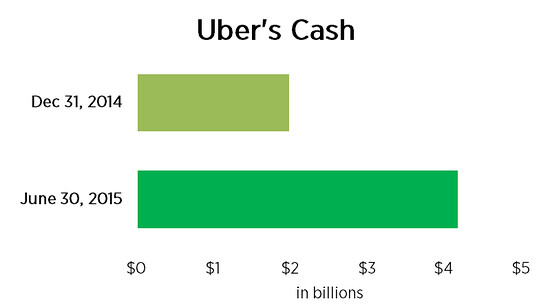 Uber烧钱速度再创纪录:亏损比营收还高