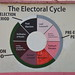 The Electoral Cycle in Uganda - wall mural at Electoral Commission