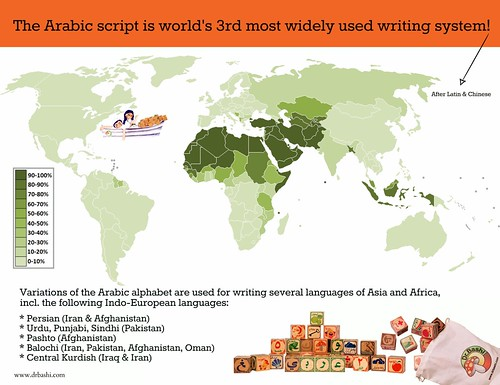 After Latin & Chinese, the Arabic script is the 3rd most widely used writing system in the world!