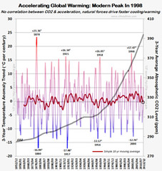 CHART of accelerating global warming supposed to peak in 1998 (tomwoods47) Tags: chart warming global factual