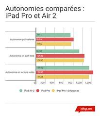 Autonomies (redac01net.com) Tags: apple pro ipad tablette
