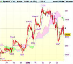 Commerce Concept Wrap-up: USD/CHF - Promote at 1.0010 (majjed2008) Tags: idea sell trade wrapup 10010 usdchf