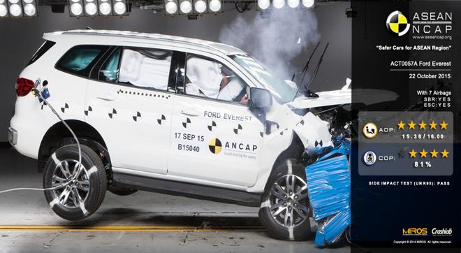 Ford Everest ទទួលបានចំណាត់លំដាប់ផ្កាយ 5 ខាងផ្នែកសុវត្ថិភាព ពីស្ថាប័នវាយតម្លៃរថយន្តអាស៊ាន(ASEAN NCAP)