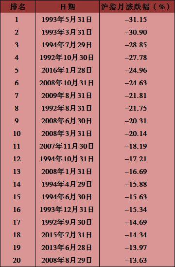 媒体:A股经历20年来最惨月 2月上涨概率高达80%