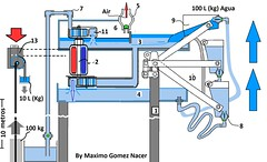Mechanism to Vertically displace water invented by Dr. Maximo Gomez Nacer in order to generate clean energy (mgomeznacermd) Tags: water vertical by energy clean improved generation gomez maximo patent displacement egipcian nacer shaduff