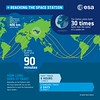 Reaching the Space Station (europeanspaceagency) Tags: esa europeanspaceagency space universe cosmos spacescience science spacetechnology tech technology humanspaceflight astronauts astronaut iss internationalspacestation infographics drawings illustration