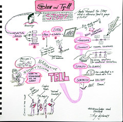 Sketchnotes Show and Tell (Claudio Nichele (@jihan65 on Twitter)) Tags: knowledge km storytelling story dataviz data visualization datavizualisation narrative sketchnotes sketchbook visuals drawing euknowledge europeancommission sketch