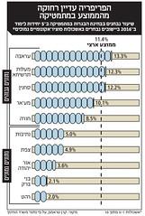 Mathematics (Yael Shinkar) Tags: mathematics israel infographic numbers counting calcalist illustration