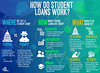 How Student Loans WorkFINAL (Get Schooled) Tags: how student loans work federal